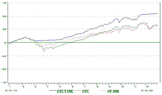 Www.top trading systems